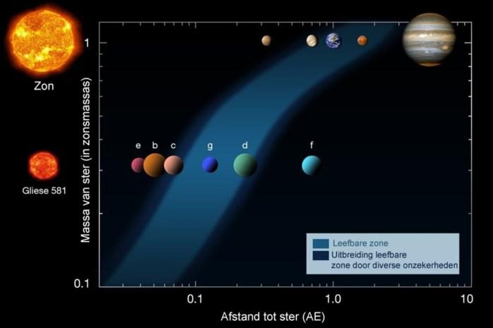 Blik op de Ruimte: toch geen bewoonbare planeet