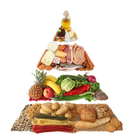Klassieke voedselpiramide binnenkort overboord gegooid