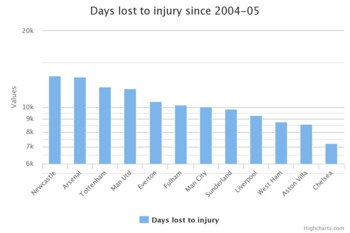Bewijs: Spelers Arsenal lopen makkelijker blessures op