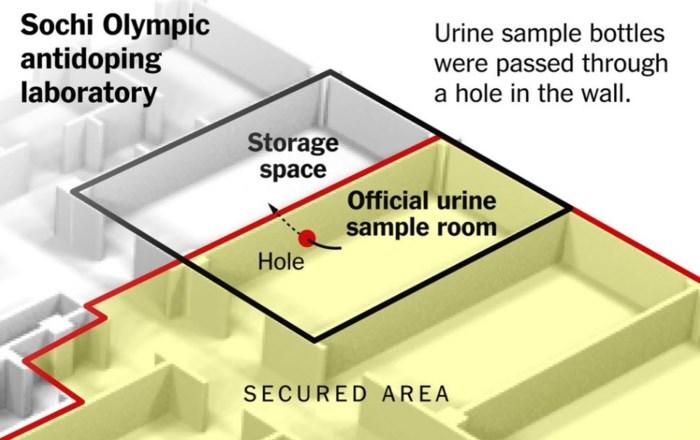 """""""Amerikaans gerecht start onderzoek naar Russisch dopingprogramma"""""""