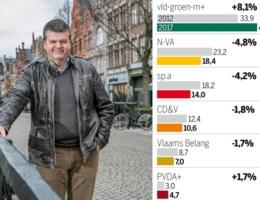 Peiling Mechelen: Bart Somers met de vingers in de neus de grootste