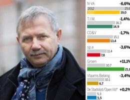 Peiling Turnhout: Groen verdubbelt score, vertrouwen in burgemeester en beleidsploeg