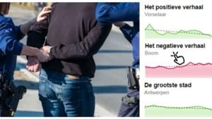 Criminaliteit daalt bijna overal in Antwerpen, maar niet in deze gemeenten