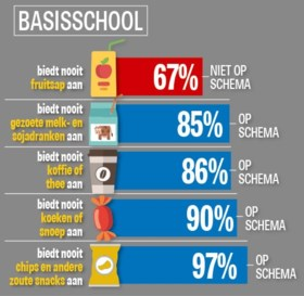 Steeds meer scholen bannen suikerrijke dranken, maar ze bieden te weinig gezonde alternatieven aan