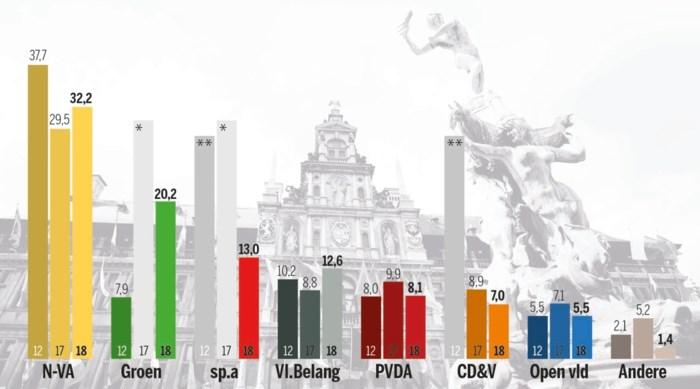 PEILING. N-VA verliest licht terrein in Antwerpen, Groen heeft wind in de zeilen