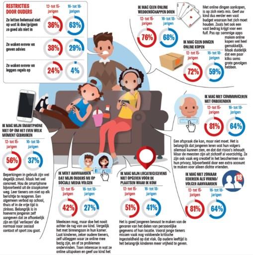 Kinderen hebben online vrij spel: ouders kennen er toch niets van