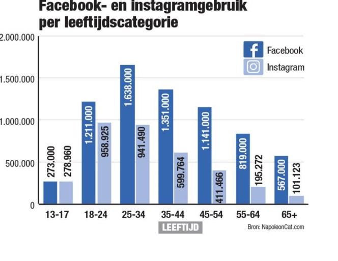 Jongeren vinden Facebook niet meer cool, Instagram wel: meer celebrities én geen ouders die meekijken