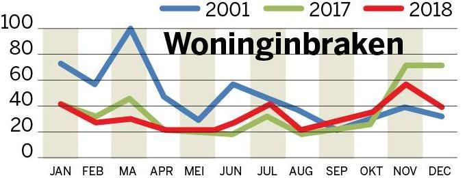 Aantal woninginbraken blijft dalen