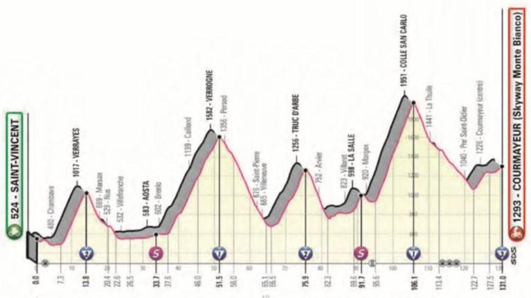 Korte maar explosieve bergetappe bezorgt verrassende Carapaz tweede ritzege en de roze leiderstrui