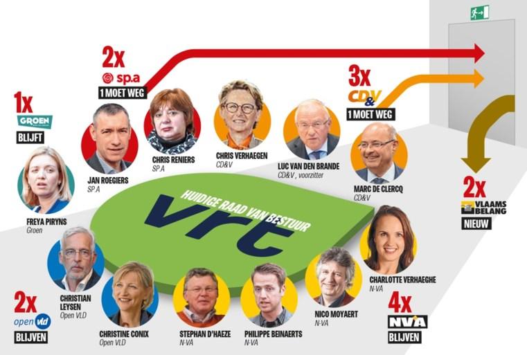 Vlaamse verkiezingsuitslag heeft opvallend gevolg: N-VA en Vlaams Belang vergroten greep op VRT