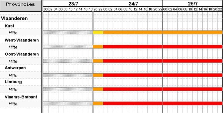 Code rood voor het eerst van kracht in België (maar geen warmteactieplan)
