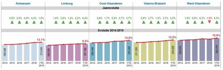 Huis kopen in één jaar tijd al 10.000 euro duurder: zo hoog liggen de prijzen in Vlaanderen