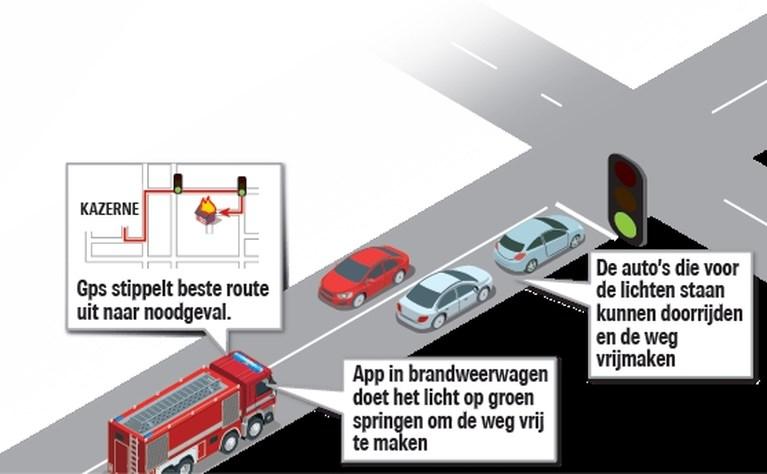 Slimme verkeerslichten moeten op groen springen als hulpdiensten naderen