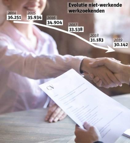 Jeugdwerkloosheid in Antwerpen daalt met 5,1%