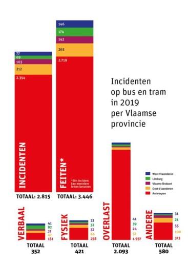 Agressie tot overlast: meeste incidenten op tram en bus vinden plaats in provincie Antwerpen