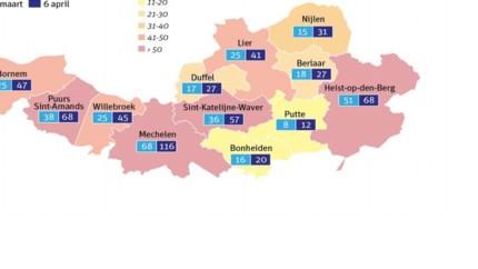 """559 geregistreerde besmettingen in regio Mechelen-Lier: """"Belangrijk om waakzaam te zijn en coronamaatregelen te blijven volgen"""""""