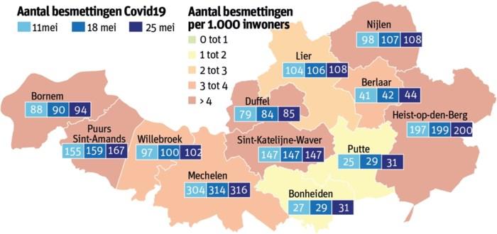 Nauwelijks nieuwe besmettingen met coronavirus in regio Mechelen-Lier