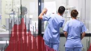 CIJFERS. Besmettingen, ziekenhuisopnames en overlijdens: hoe zit het in de provincie Antwerpen en in heel België?