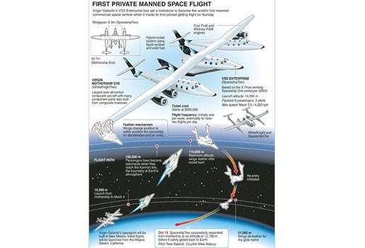 Succesvolle bemande vlucht ruimtetoerisme-tuig SpaceShipTwo